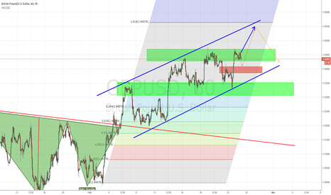 GBPUSD: GBP/USD channel