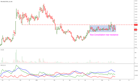 PRAJIND: Praj Industries: Awaiting A Breakout