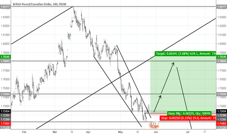 GBPCAD: possible long opportunity Gbp/Cad