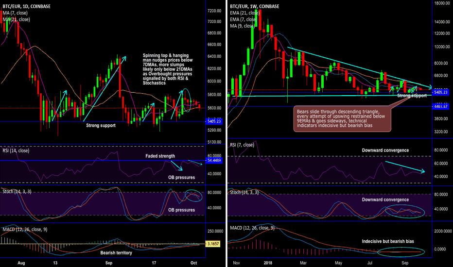 BTCEUR: BTC/EUR short set-up on flurry of bearish patterns