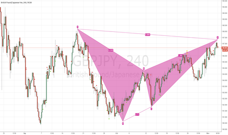 GBPJPY: potential bearish bat