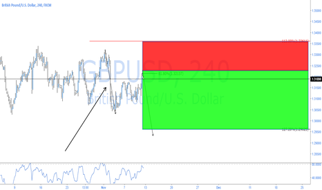GBPUSD: GBPUSD - END OF CONSOLIDATION? BEARS COMING?
