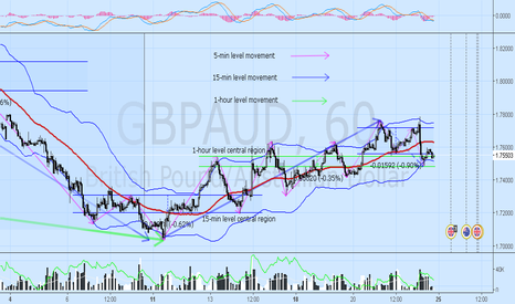 GBPAUD: GBPAUD likely to move around region 1.7543 and 1.7481