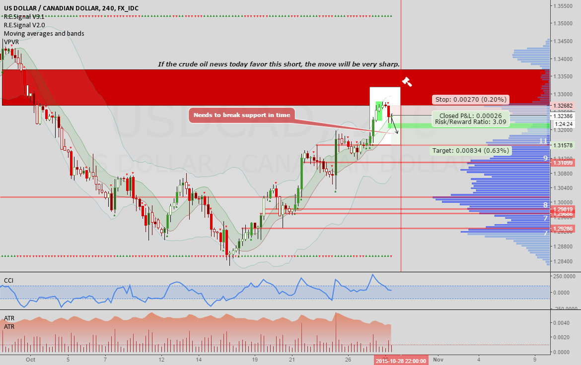 USDCAD: Short in preparation for today