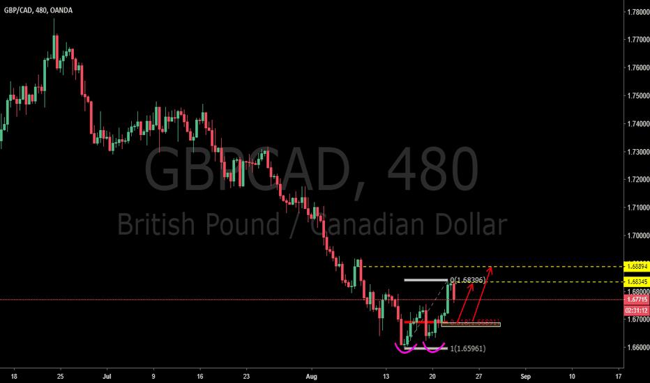 GBPCAD: GBPCAD: 2618 Trade