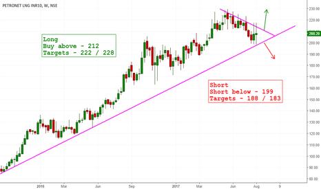 PETRONET: Long Trend line on Petronet LNG - Make or Break ?