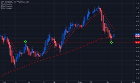 USOIL: WTI Crude OIL probabile inizio di nuova fase long