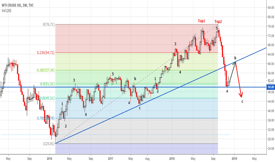 USOIL: Oil reports can give some support to oil bulls