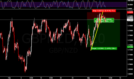 GBPNZD: Short opportunity