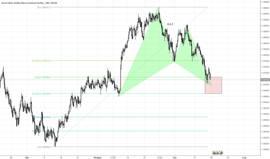 AUDNZD: AUDNZD BAT long su H4