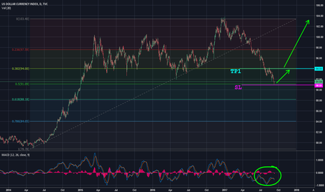 DXY: DXY — Reversal