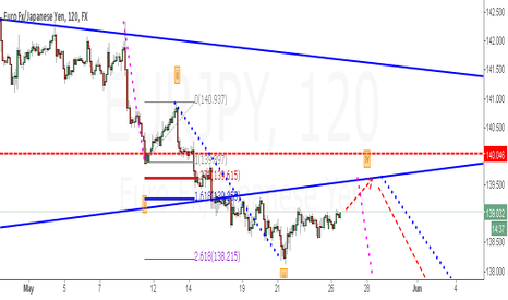 EURJPY: eurjpy - 2h, will see