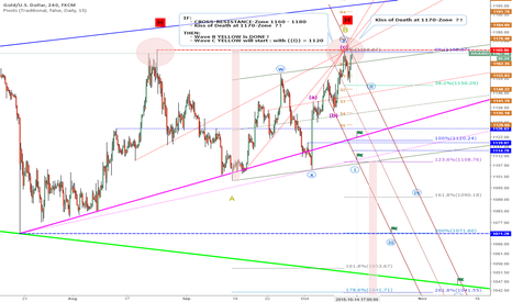 XAUUSD: Update: Next-Days-Target: 1120 by 2. Kiss of Death at 1170-Zone?