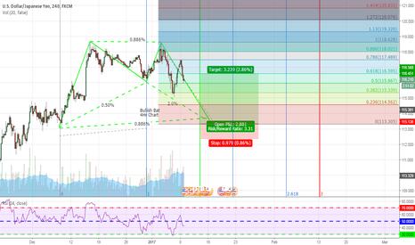 USDJPY: USDJPY Bullish Bat 4hr Chart