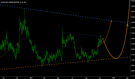 USDBRL: USDBRL - Long term Supports & Resistances.