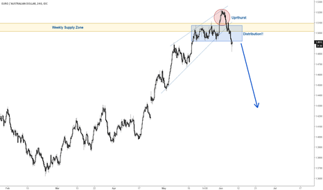EURAUD: EURAUD changing its TREND?!