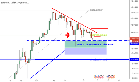 ETHUSD: ETHUSD: Major Support Within Reach.