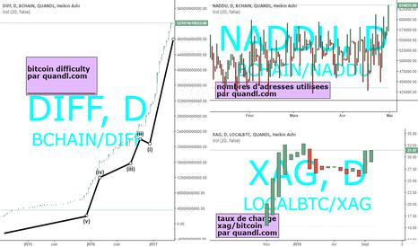 LOCALBTC/XAG: bitcoin étude de données fournies par quandl.com sur tradingview