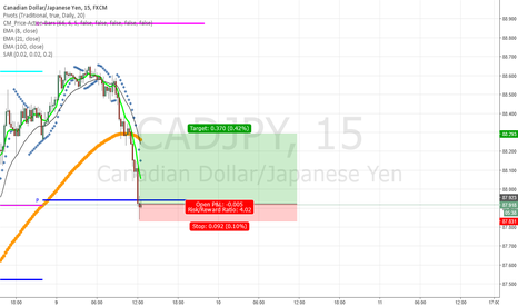 CADJPY: Nice Price Action at Pivot points