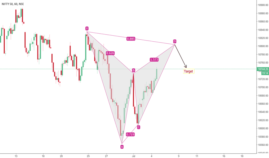 NIFTY: Nifty - Gartley formation