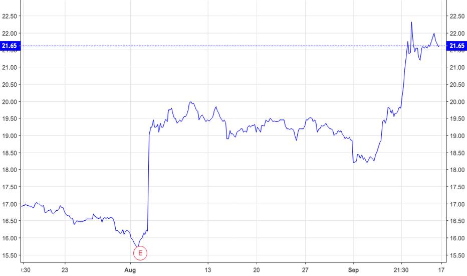 "SWIR: ""Stocks to Buy""   SWIR   New Series Update  9/17/18"