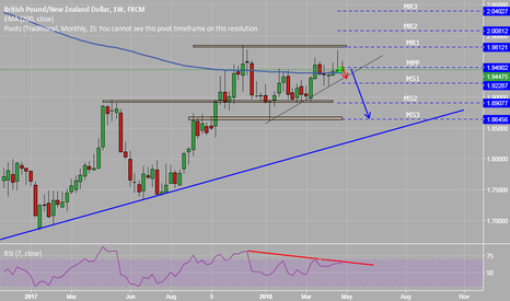GBPNZD: GBPNZD - Long Term View