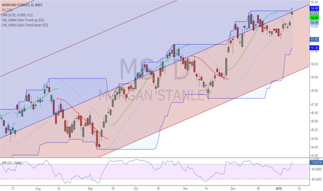 MS: New High