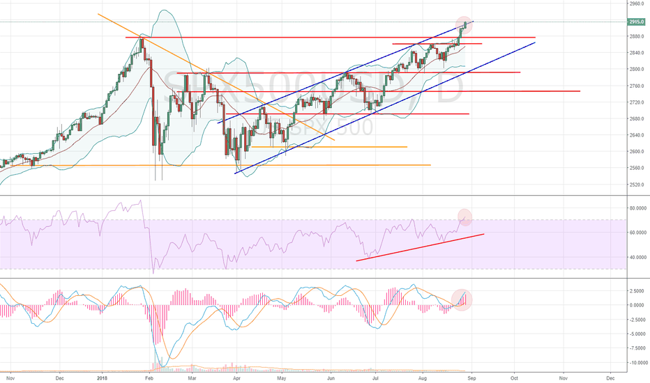 SPX500USD: Can the S&P keep going up?