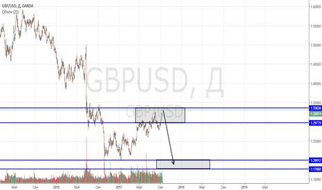GBPUSD: Крах фунта 3