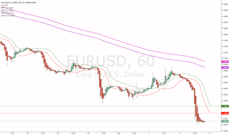 EURUSD: 13 ema shift 5 channel high low with trend