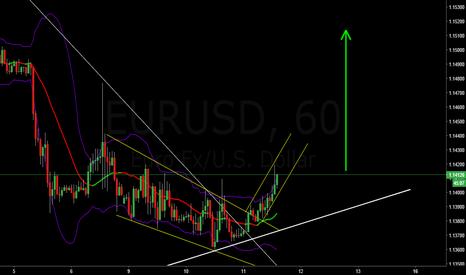 EURUSD: EURUSD long - 1.18 in sights