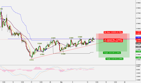 AUDUSD: Ahead of FOMC!