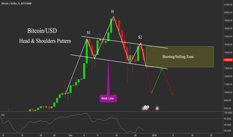 BTCUSD: BITCOIN Head & Shoulders Pattern