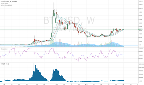 BTCUSD: Bitcoin Forecast