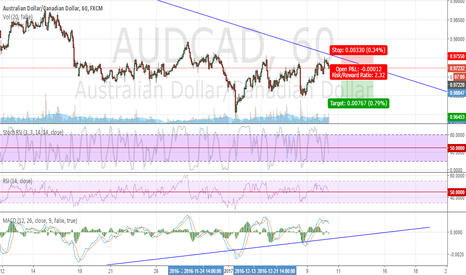 AUDCAD: AUDCAD_Sell