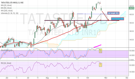 TATASTEEL: Tata Steel Fresh Sell set up