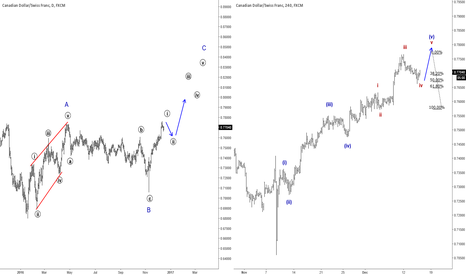 CADCHF: Elliott Wave Analysis: CADCHF Trading Within An Impulse