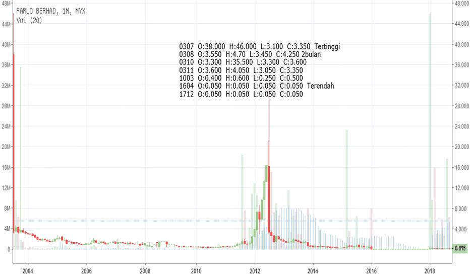 0022: Parlo, saham yang baik ??