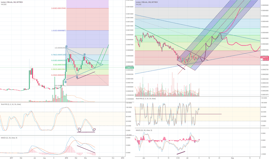 XLMBTC: XLM (STELLAR) Bulls Are Coming! Last chance to buy