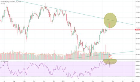 USDJPY: USDJPY weak momentum causing bear moves