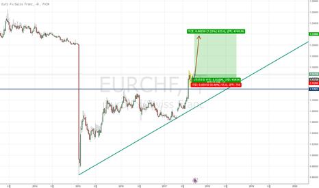 EURCHF: 투자 전략: 매수 EUR/CHF