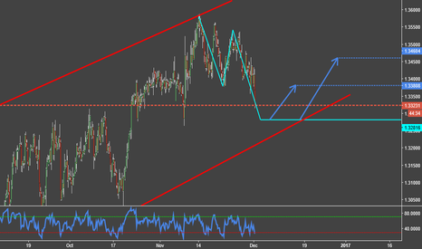 USDCAD: Trend Continuation