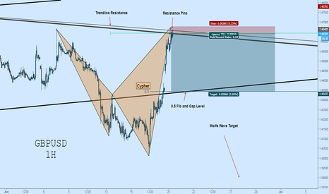 GBPUSD: GBPUSD Short: Cypher Complete at Trendline Resistance