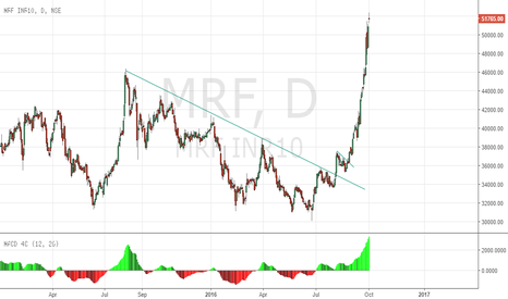 MRF: Continue holding longs in MRF