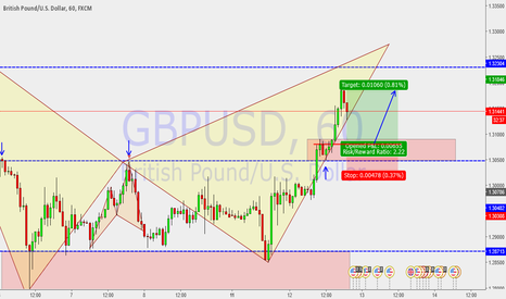GBPUSD: Trend continuation structure in play