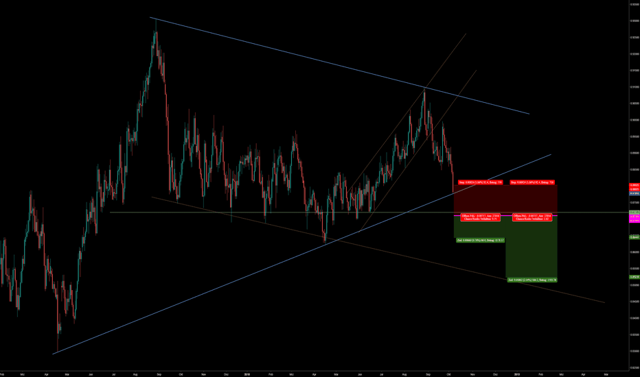 EURGBP: eur gbp short position