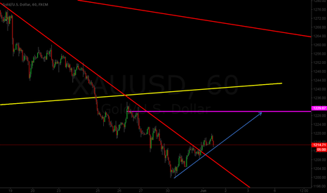 XAUUSD: GOLD BUY START ININNIN~~