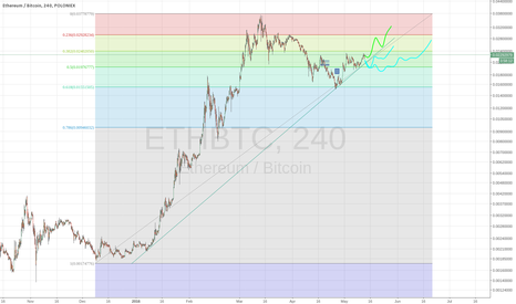 ETHBTC: possible ethereum paths towards new highs.