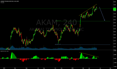 AKAM: Just getting some 240 thoughts out on AKAM