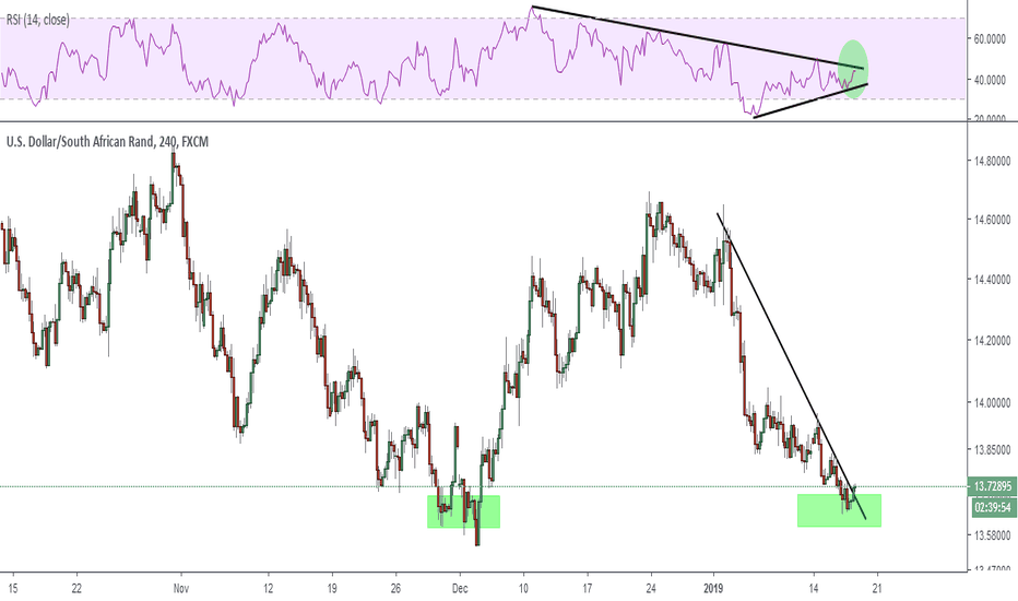USDZAR: USDZAR - Pending Change In Short Term Trend